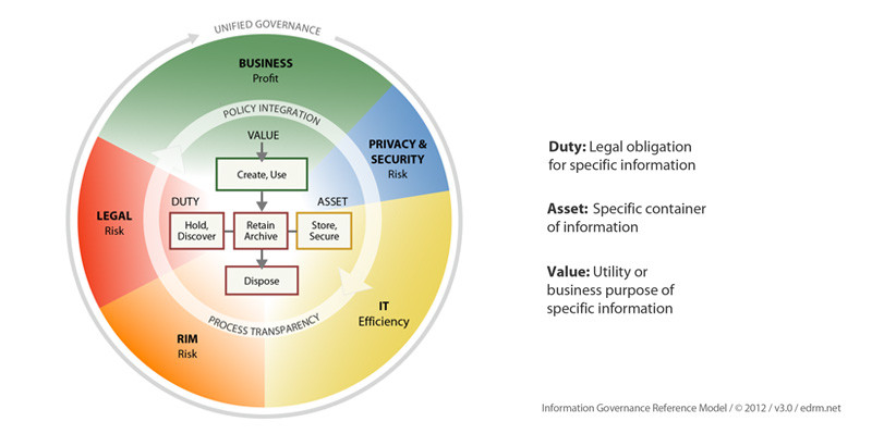 Information Governance - The Basics of E-Discovery Guide