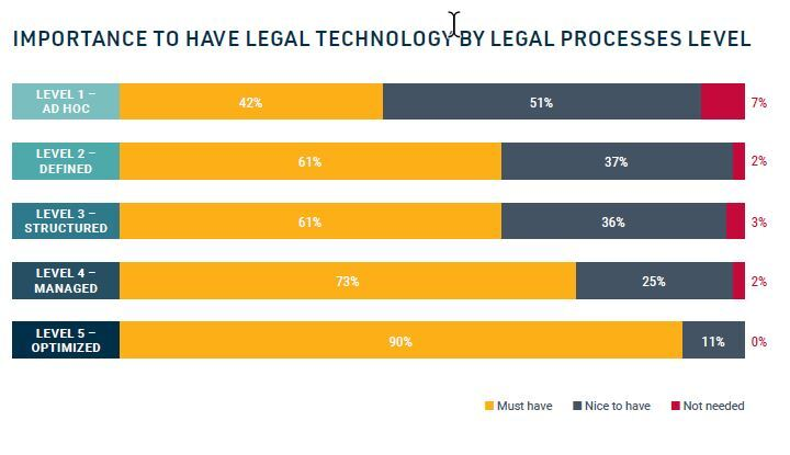 Legal Tech By Maturity Level