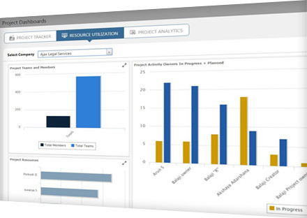 Intuitive Management Dashboards and Configurable Reports