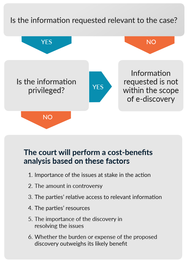 Discovery Of Information About Proposed >> Rule 26 Frcp E Discovery The Layman S Guide Exterro