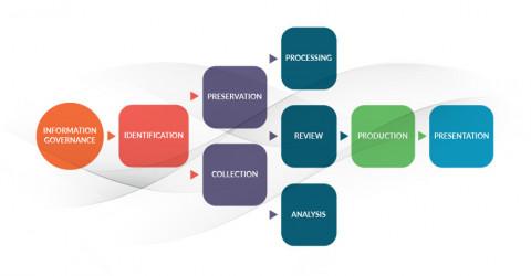 AI across the entire E-Discovery Process