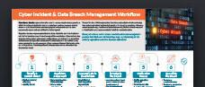Cyber Incident & Data Breach Management Workflow