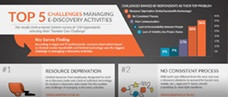 Top 5 Biggest Challenges in Managing E-Discovery Activities