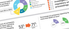 Litigation Cost Trends in 2014 Infographic