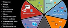 Social Media's Role in E-Discovery Compliance